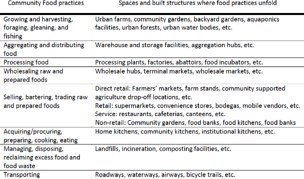 City and Regional Food Systems – Call for Papers